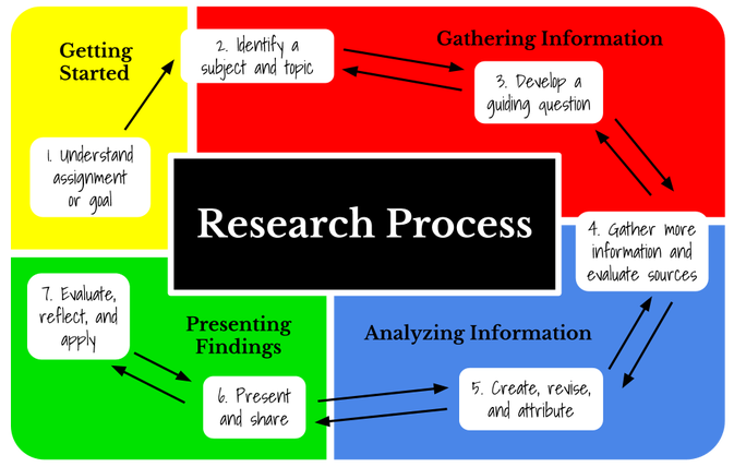 a review of a research project on career and colleges 8 more research tips for college students  we offered our seven best tips for college research the response was overwhelming  some colleges start career advising very, very early .
